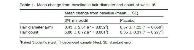 minoxidil beard study