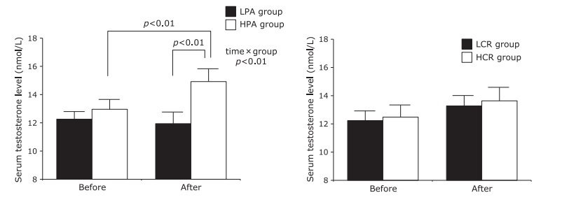 graphs from study of physical activity and testosterone