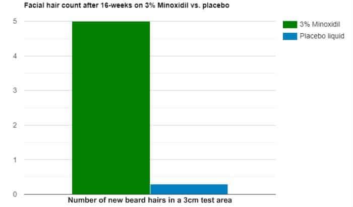 minoxidil beard study graph