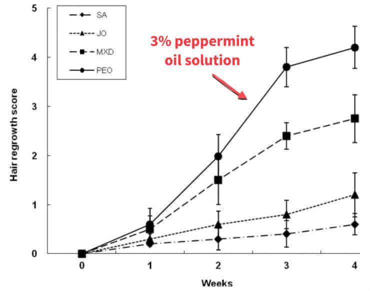 peppermint oil hair growth graph
